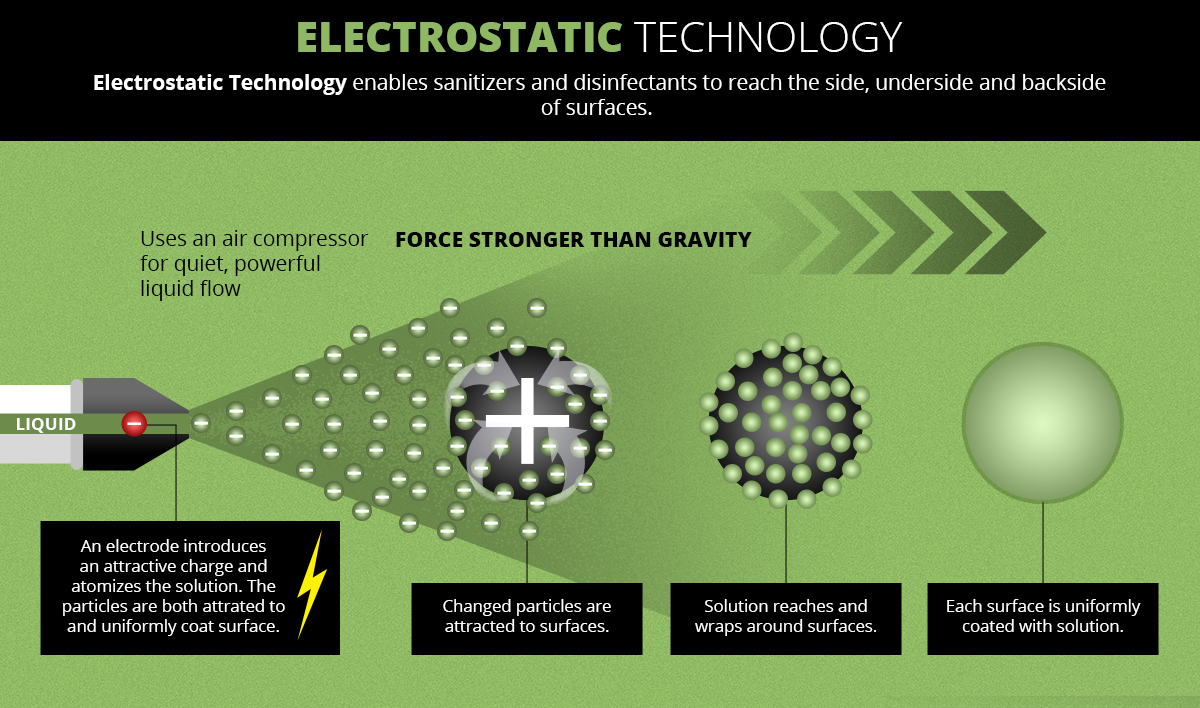 electrostatic disinfection service technology